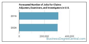 Forecasted Number of Jobs for Claims Adjusters, Examiners, and Investigators in U.S.