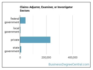 Claims Adjuster, Examiner, or Investigator Sectors