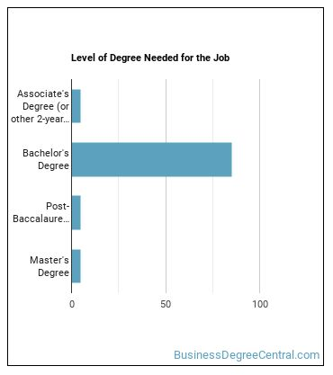 Clinical Data Manager Degree Level