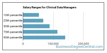 Salary Ranges for Clinical Data Managers