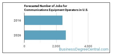 Forecasted Number of Jobs for Communications Equipment Operators in U.S.