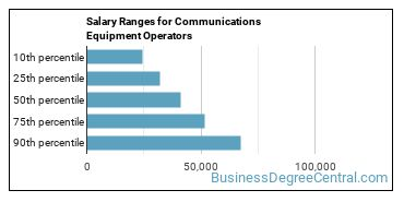 Salary Ranges for Communications Equipment Operators
