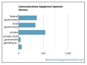 Communications Equipment Operator Sectors
