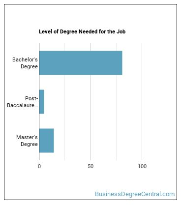 Benefits Manager Degree Level