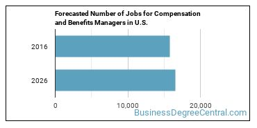 Forecasted Number of Jobs for Compensation and Benefits Managers in U.S.