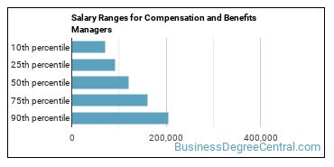 Salary Ranges for Compensation and Benefits Managers
