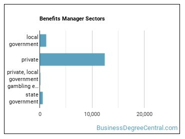 Benefits Manager Sectors