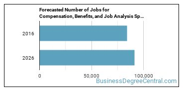 Forecasted Number of Jobs for Compensation, Benefits, and Job Analysis Specialists in U.S.