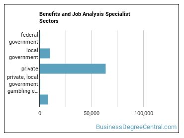 Benefits and Job Analysis Specialist Sectors