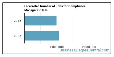 Forecasted Number of Jobs for Compliance Managers in U.S.