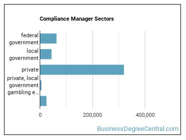 Compliance Manager Sectors