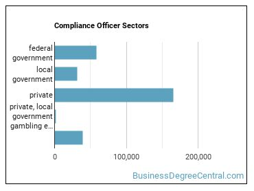 Compliance Officer Sectors