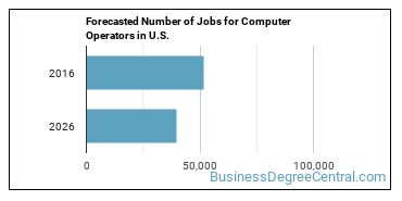 Forecasted Number of Jobs for Computer Operators in U.S.