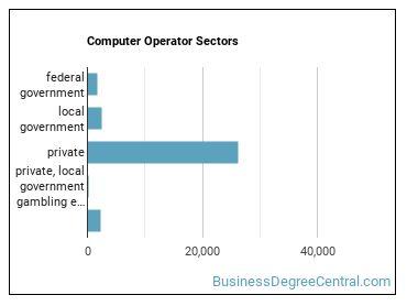 Computer Operator Sectors
