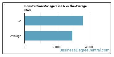 Construction Managers in LA vs. the Average State