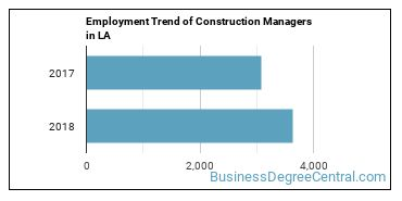 Construction Managers in LA Employment Trend
