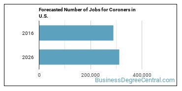 Forecasted Number of Jobs for Coroners in U.S.