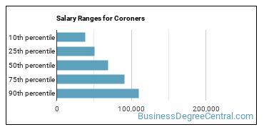 Salary Ranges for Coroners
