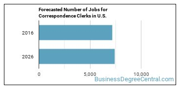Forecasted Number of Jobs for Correspondence Clerks in U.S.