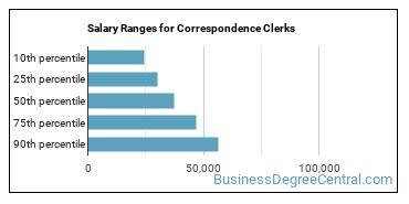 Salary Ranges for Correspondence Clerks