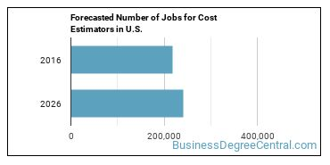 Forecasted Number of Jobs for Cost Estimators in U.S.