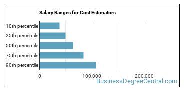 Salary Ranges for Cost Estimators