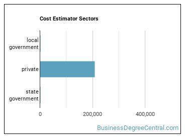 Cost Estimator Sectors