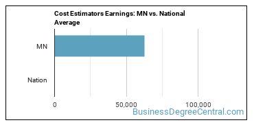 Cost Estimators Earnings: MN vs. National Average