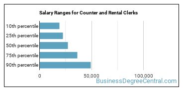 Salary Ranges for Counter and Rental Clerks