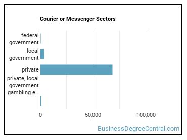 Courier or Messenger Sectors