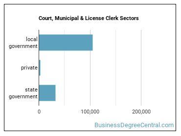 Court, Municipal & License Clerk Sectors