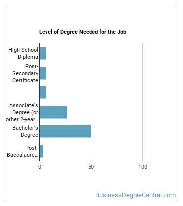 Credit Analyst Degree Level
