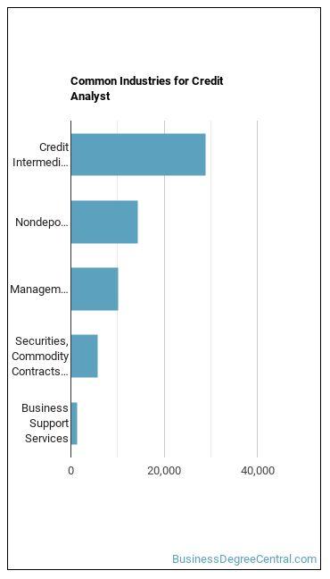 Credit Analyst Industries