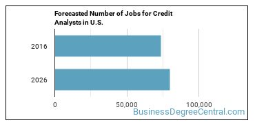 Forecasted Number of Jobs for Credit Analysts in U.S.
