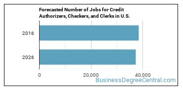Forecasted Number of Jobs for Credit Authorizers, Checkers, and Clerks in U.S.