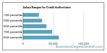 Salary Ranges for Credit Authorizers