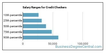 Salary Ranges for Credit Checkers