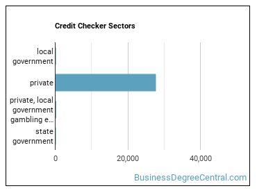 Credit Checker Sectors