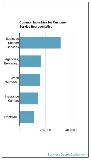 Customer Service Representative Industries