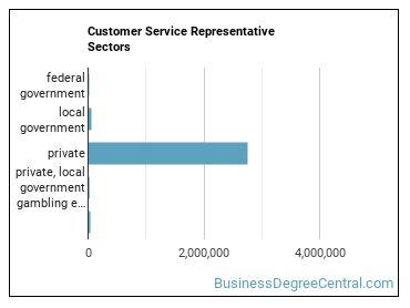 Customer Service Representative Sectors
