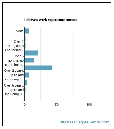Customer Service Representative Work Experience