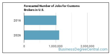Forecasted Number of Jobs for Customs Brokers in U.S.