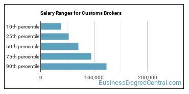 Salary Ranges for Customs Brokers
