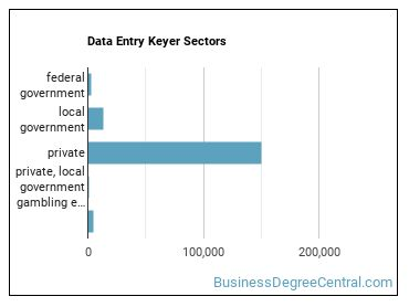 Data Entry Keyer Sectors