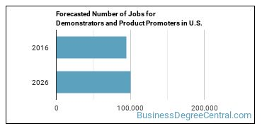 Forecasted Number of Jobs for Demonstrators and Product Promoters in U.S.