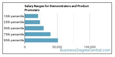 Salary Ranges for Demonstrators and Product Promoters