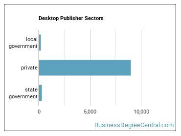 Desktop Publisher Sectors