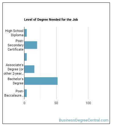 Document Management Specialist Degree Level