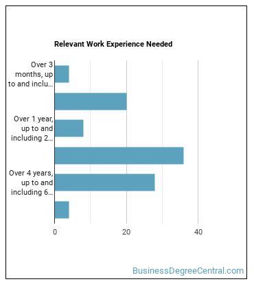 Document Management Specialist Work Experience
