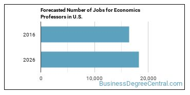 Forecasted Number of Jobs for Economics Professors in U.S.